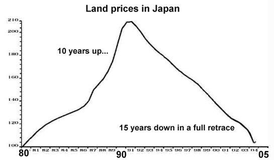 Shanghai Property Value Graph