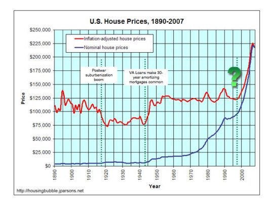 Why a 50% Drop in Housing Is Not the Bottom housing prices2
