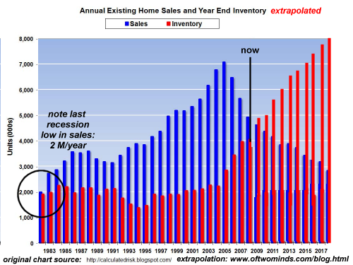 Why a 50% Drop in Housing Is Not the Bottom inventory sales08