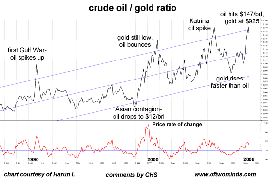 Are Two Additional Charts Courtesy Of Frequent Contributor Harun I Oil Gold Ratio As Opposed To The Chart Above And Us Dollar