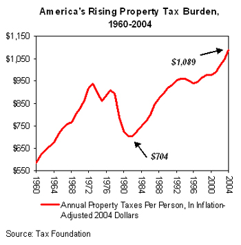 Why a 50% Drop in Housing Is Not the Bottom propertytaxes1960 2004