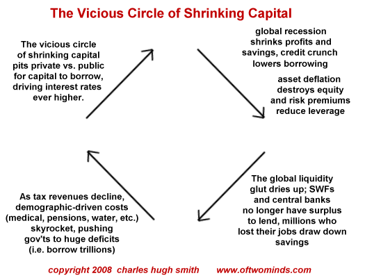 Charles Hugh Smith The Vicious Circle Of Shrinking Capital