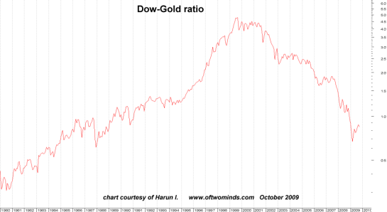 dow, gold chart