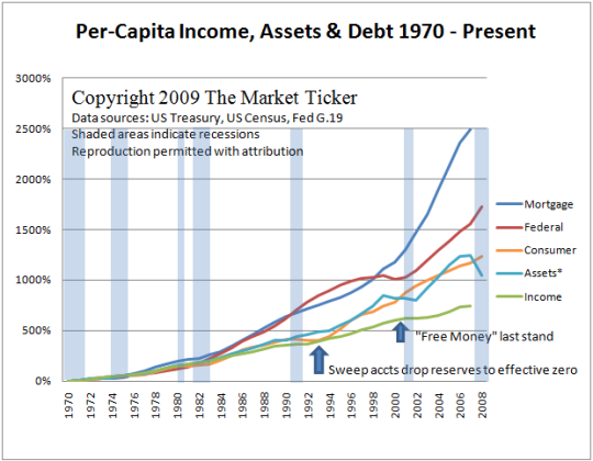 income, assets, debt