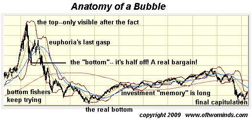 Why a 50% Drop in Housing Is Not the Bottom anatomy bubble