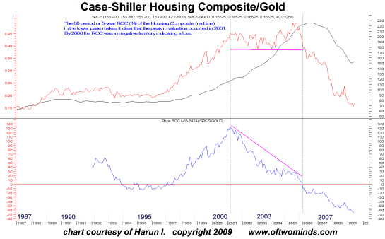 When Housing Is Priced in Gold housing gold2a