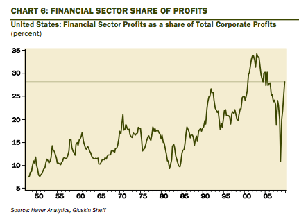 financial share of profits
