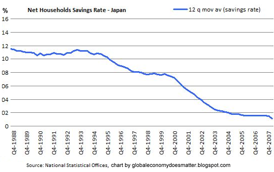 Noahpinion Japans Stagnation Demand Side Or Supply