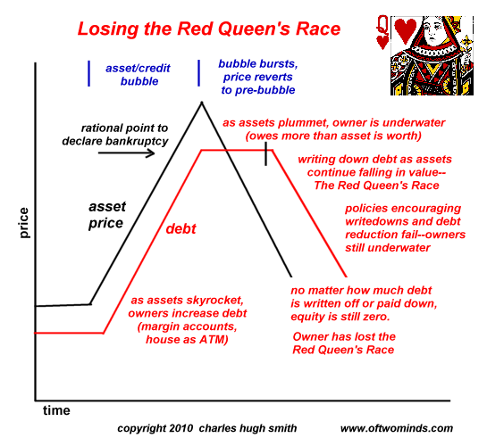 red queen race