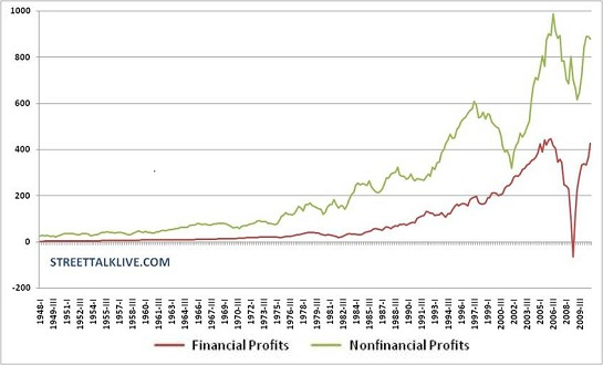financial and nonfinancial profits
