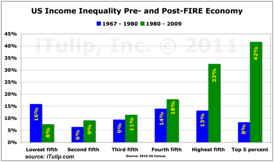 incomeinequality1967 2009 WHAT THIS COUNTRY NEEDS IS HOPE