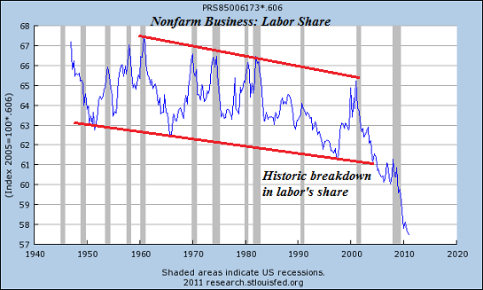 Labor share4 12 Money Down a Rathole: College, Healthcare, Housing