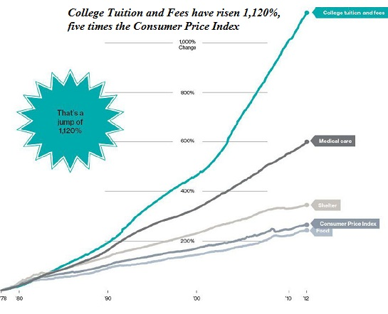 http://www.oftwominds.com/photos2012/college-tuition11-12.jpg