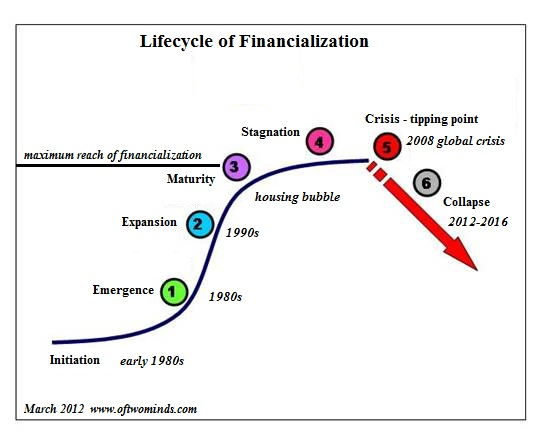 financialization-curve.jpg