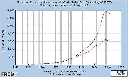 household liabilities wages ARE YOU SEEING WHAT IM SEEING?