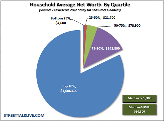 median net worth5 12 Money Down a Rathole: College, Healthcare, Housing