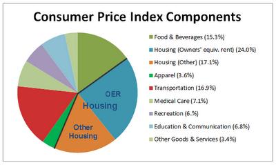 Essay/Term paper: Inaccuracies of the consumer price index(cpi)