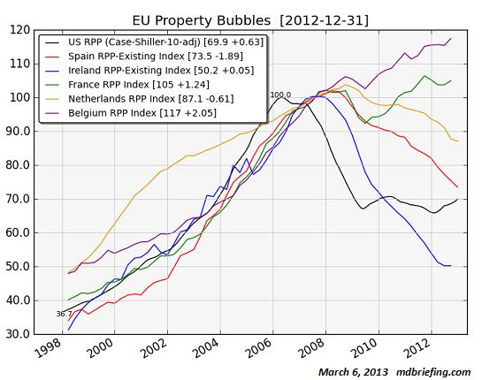 Real estate bubble essay