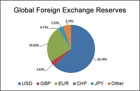 Here Is The Imf International Monetary Fund Page On Voluntarily Reported Currency Reserves Composition Of Official Foreign Exchange