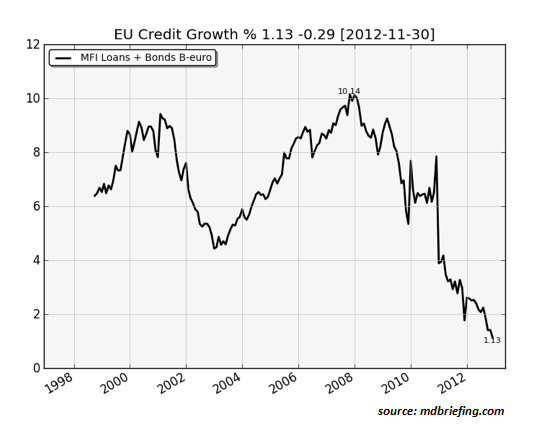 Guest Post: Europe Is Not Fixed: Two Charts eurozone credit growth