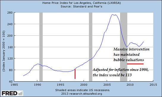 Why the Govt Is Desperately Trying to Inflate a New Housing