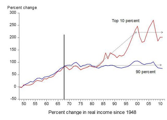 Household income for the bottom 90% has been stagnant for four decades