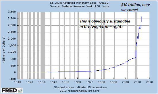 Image result for st louis fed adjusted monetary base