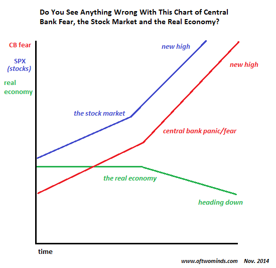 The Astonishing Rise of Central Bank Fear