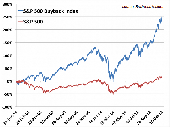The Only Two Charts You Need to Understand the S&P 500