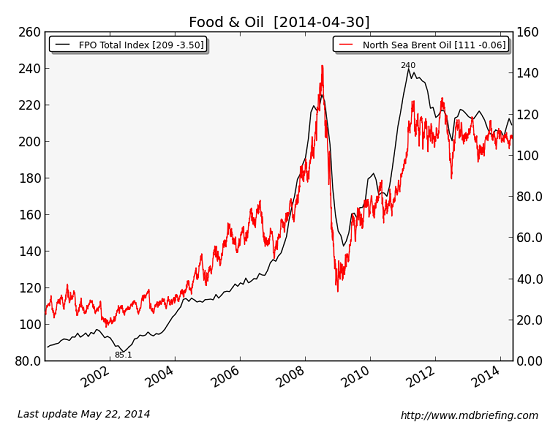 Why Are Food Prices so High? Because We're Eating Oil via @chsm1th