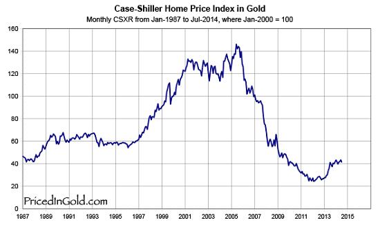 gold-case-shiller-pricedingold.png