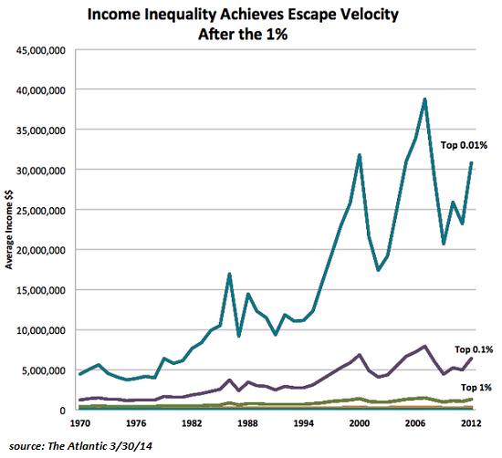 Image result for wealth gap us top 10%