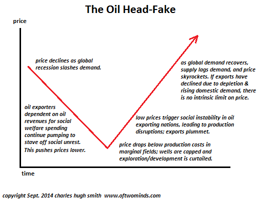 The Oil Head-Fake: The Illusion that Lower Oil Prices Are Positive thumbnail