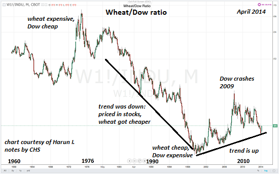 Wheat Is Cheap, Measured By Gold And The Dow Ratio