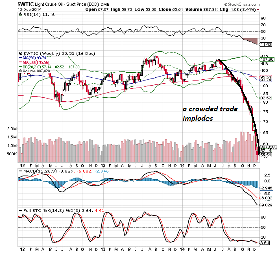 Will The Fed Intervene In The Oil Market? thumbnail