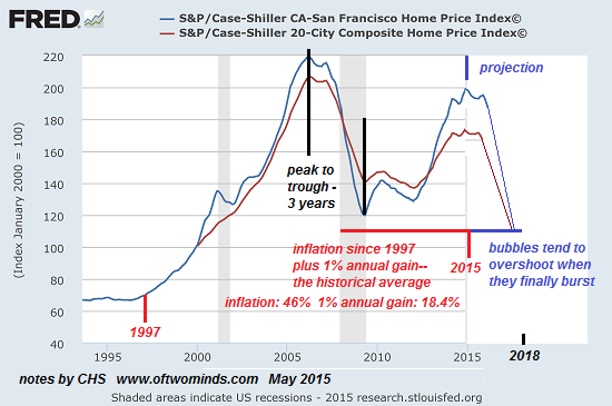 Case Shiller Home Price Forecast