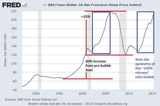 Housing bubble case essay