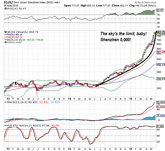 China's Shenzhen Stock Exchange: The Sky's the Limit, Baby!