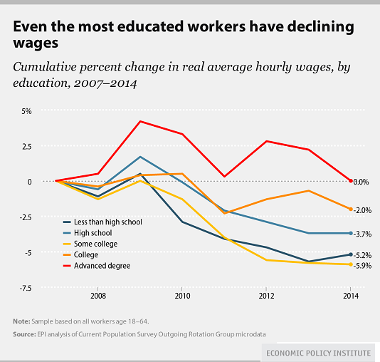 http://www.oftwominds.com/photos2015/declining-wages.png