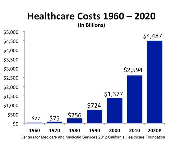 Of Two Minds How Healthcare Is Dooming The U S Economy Three Charts