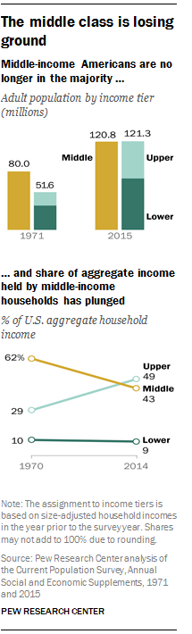 An analysis of middle class morality
