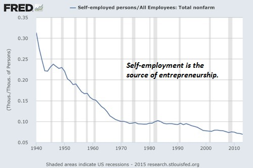 Image result for declining entrepreneurship