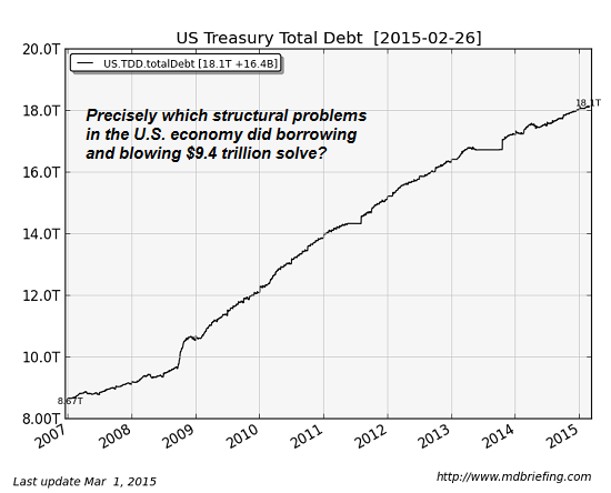 Monetary Policy Can't Fix an Economy's Structural Problems ...