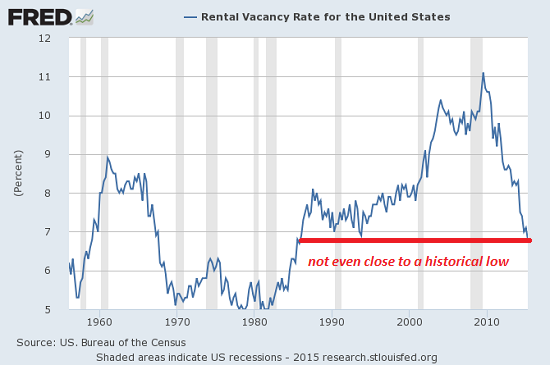 Rent Bubble = Housing Bubble = Rent Bubble