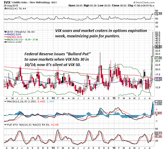 "What If The ""Crash"" Is As Rigged As Everything Else? Vix8-25-15"