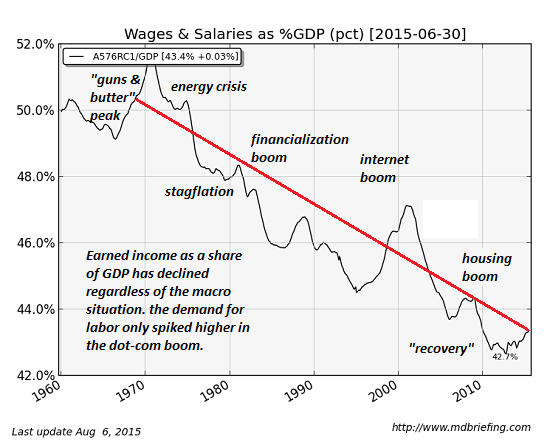 http://www.oftwominds.com/photos2015/wages-GDP9-15.png