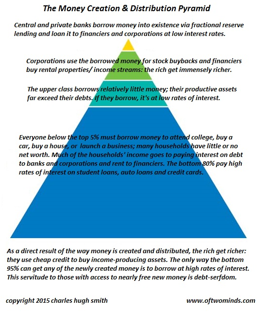 If We Don't Change the Way Money Is Created and Distributed, We Change Nothing   Wealth-money-pyramid2