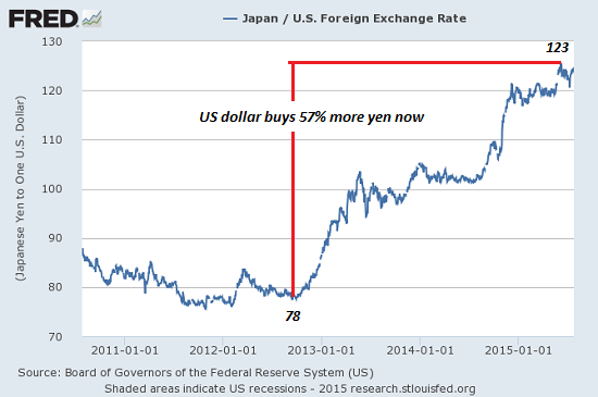 Currency Devaluation: The Crushing Vice of Price