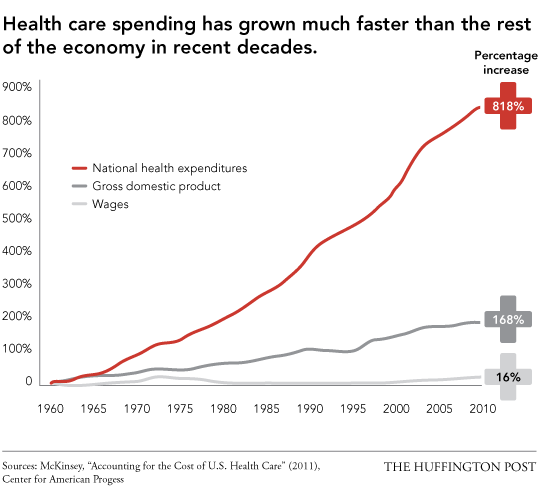 Health Care Cost, Inflation
