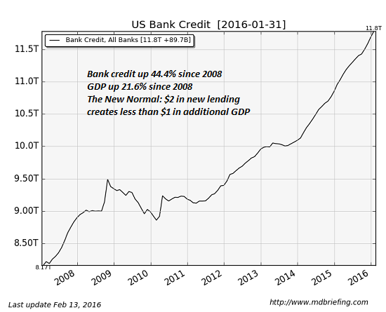 What is Credit expansion, and how does it differ from inflation?